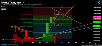 Bitcoin Chart Prediction Bitcoin Price Prediction Chart All Eyes On July 21