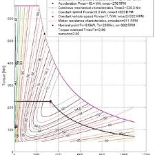 Motor Resistance Chart Motor Efficiency Chart Thick Lines And Generator