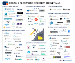 Some of the bitcoins in circulation are believed to be lost forever or unspendable, for example because of lost. Ledger Fever 95 Bitcoin Blockchain Startups In One Market Map