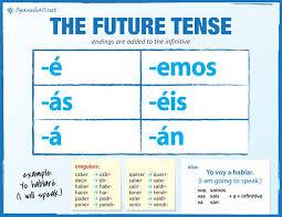 The Future Tense Future Tense Spanish Learning Spanish