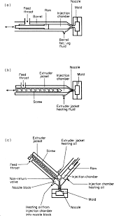 Injection Molding Operation An Overview Sciencedirect Topics