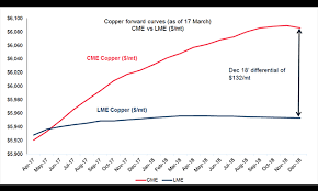 Lme Copper Stocks Chart London Metal Exchange Lme And Cme Copper Arbitrage When