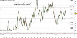 Euro To Cad Chart Usd Cad Eur Cad Price Moving Between Multiple Double Top