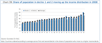 Employment And Social Situation In Europe - Report 2013