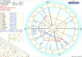 Astrodienst Transit Chart Free Chart Astrodienst Capricom Gemini Ascendant