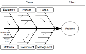 6m Fishbone Diagram Template How To Problem Solve At The Root Cause With Fishbone Diagrams