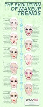 evolution of makeup trends infographic