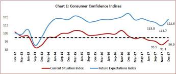 Consumer Confidence Index Chart 2017 Reserve Bank Of India Publications