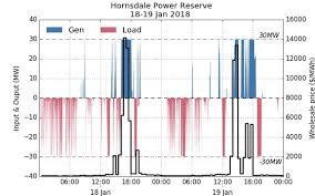 Гигантская аккумуляторная система tesla заработала миллион  Кроме того станция оперативно реагирует на резкие изменения в электросети например 14 декабря 2017 года в 01 ч 59 мин по техническим причинам от общей