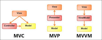 What Is Design Pattern Delectable Implementation Of MVVM Design Pattern In DNN