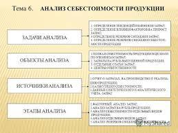 Презентация на тему Комитет по образованию Санкт Петербурга  27 Тема 6 АНАЛИЗ СЕБЕСТОИМОСТИ