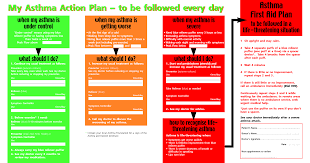 Asthma First Aid | My Asthma Action Plan – To Be Followed Every Day ...