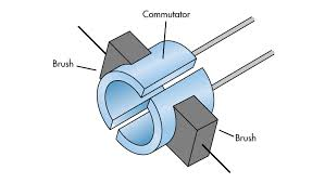 what s the difference between brush dc and brushless dc motors a split ring wrapping around the axle the commutator makes physical contact the brushes which connect to opposite poles of a power source to deliver