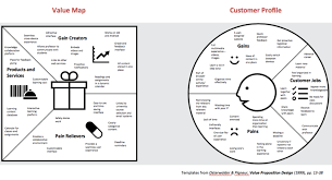 Value Proposition Design Value Proposition And Customer Profile Canvas Eda