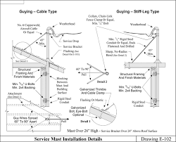 wacs Overhead Service Meter Box Wiring Diagram wiring and protection services Residential Electrical Meter Wiring Diagram
