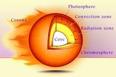 parts of the sun the sun a diagram review sheet diagram and worksheets