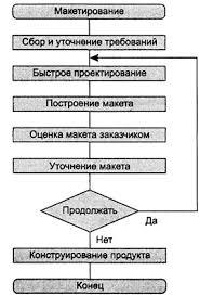 Реферат Организация процесса конструирования программного  Организация процесса конструирования программного обеспечения