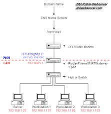 distributed switch diagram wiring diagram for car engine work hub router diagram