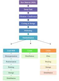 Ghee Processing Flow Chart Buzzincome Dairy Processing Plant