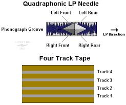 tri dimensional audio speaker wiring diagrams quadraphonic lp needle 4 track tape diagrams