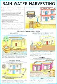 Water Harvesting System Image Rainwater Harvesting Systems