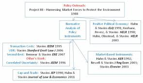 on the origins of research an economic view of the environment