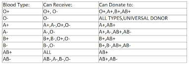 Blood Type B Can Donate To