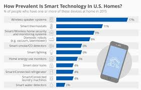 home automation system market by protocol and technology network and wireless lighting security and access control hvac and entertainment