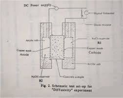 Astm Standards For Concrete Mix Design Important Parameters In Concrete Mix Design That Govern The
