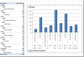 Chart On Pivot Table Insert Slicer In Pivot Tables Charts Excel 2010
