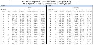 Wage Grade Pay Chart 2015 Mail Handlers To Receive Guaranteed Wage Increase Effective