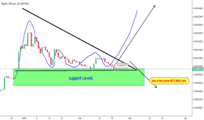 Page 10 Xrp Eur Ripple Euro Price Chart Tradingview