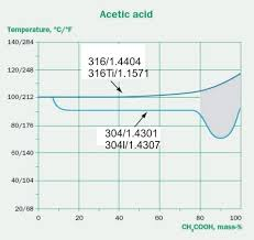 Isocorrosion Diagram 0 1mm Year In Acetic Acid Of Chemical