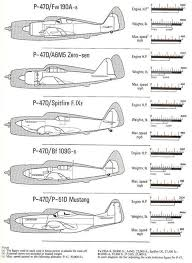 Fighter Aircraft Comparison Chart The P 47 Thunderbolt Compared To Other Fighters 371st