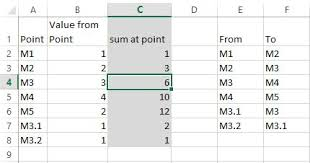 Point Valuation Charts Find Cumulative Sum Of Values At A Point In Flow Chart