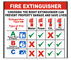 Select The Appropriate Fire Extinguisher For Your Safety