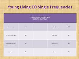 Young Living Essential Oils Frequency Chart Energy Frequency And Essential Oils The Lotus Tales