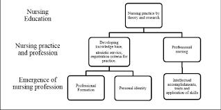 theoretical framework describes the