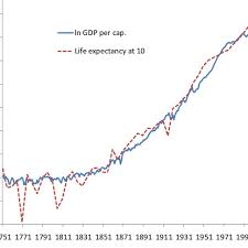 Life Expectancy At Age 10 And Income Per Capita In Sweden 75