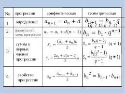 Презентация класс по теме quot Арифметическая и геометрическая  слайда 6 № прогрессии арифметическая геометрическая 1 2 3 4 определение формула n го