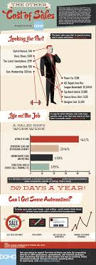 The Other Cost Of Sales Infographic Domo Domo