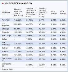 Its Time To Start Worrying About The Housing Market Again
