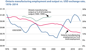 Dont Blame Ontarios Manufacturing Woes On The Currency