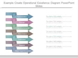 Operational Excellence Example Example Create Operational Excellence Diagram Powerpoint