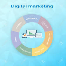 Pie Chart Components Of Digital Marketing Divided Into 7 Equal