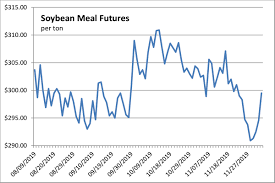 Us Futures Chart Soybean Meal Strength Boosts Soy Complex Futures 2019 12