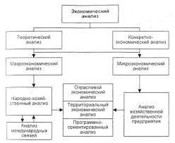 Комплексный анализ и оценка эффективности бизнеса Курсовая  Анализ деятельности предприятия в общей системе экономического анализа