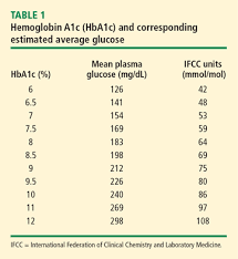 A1c 5 7 Average Blood Sugar Chart The Role Of Hemoglobin A1c In The Assessment Of Diabetes And
