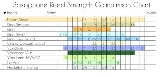 67 Unexpected Rico Reed Comparison Chart