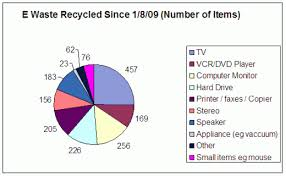 A Pie Chart Denoting The Recycling Ofl The E Waste Of A